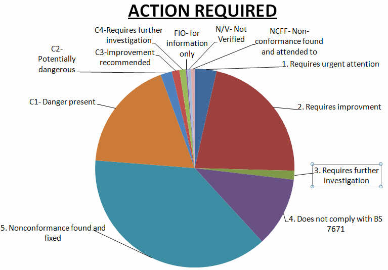 Actions required pie chart