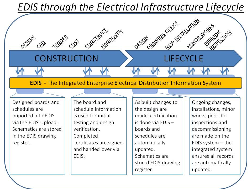 EDIS thru the Electrical Insfrastructure Lifecycle